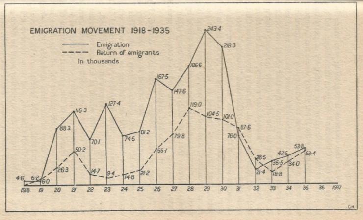 emigracja1918-35